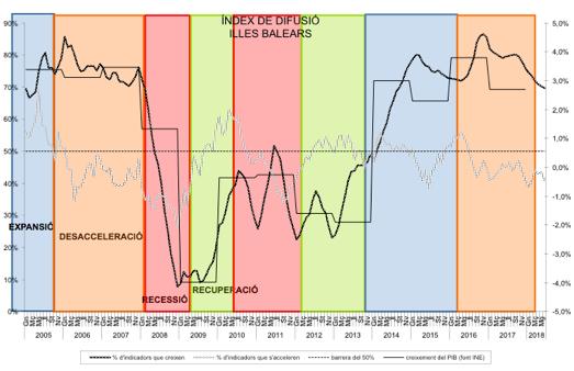 Index de Difusió