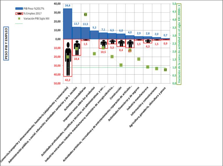 El metabolismo económico de Baleares