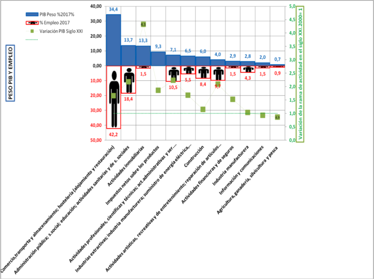 El metabolisme econòmic de Balears