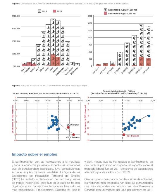 Impacte de la pandèmia per SARS-CoV2 en l'economia de Balears (Medicina Balear)